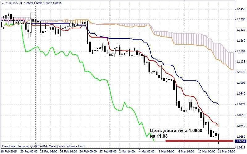 Прогноз Ишимоку по EUR/USD на 11.03.2015