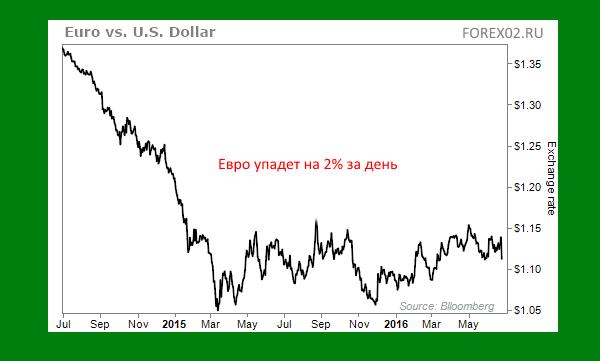 евро упадет на два процента в брексит