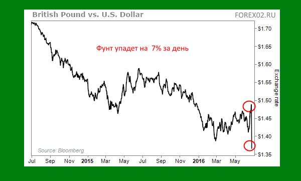 падение фунта в брексит