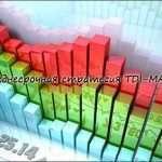 Среднесрочная стратегия с анализом объёмов TDI-MACD