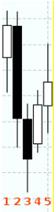 индикатор фрактал 2