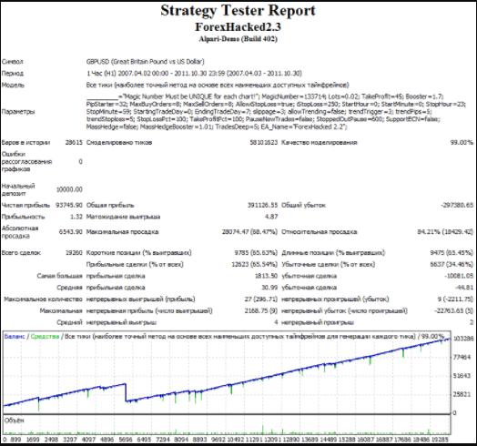 Результаты тестирования советника-робота Forex Hacked 2.5 с 2007 по 2011 года с рекомендуемыми настройками