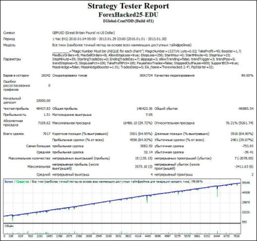 Результаты тестирования советника-робота Forex Hacked 2.5 с с 2010 по 2013 года с рекомендуемыми настройками