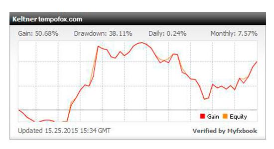 Графическое изображение результатов теста при мониторинге реального счета с использованием аналогичных валютных пар.