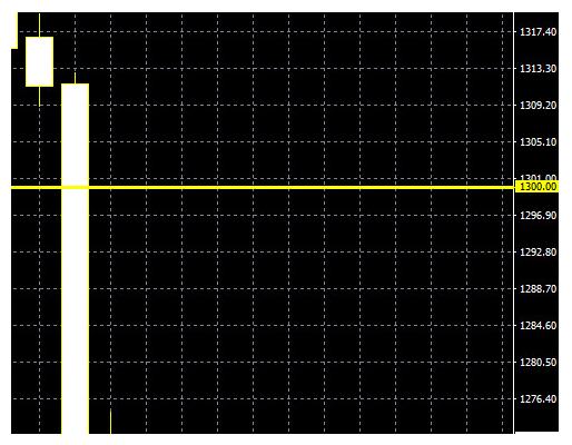 График показывает, как котировка пробивает «магический уровень».