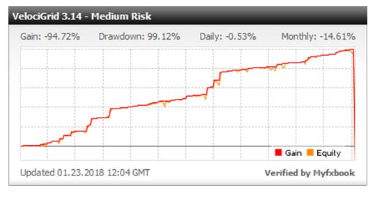Пример мониторинга форекс-советника с использованием реального счета. Наилучшие результаты показали пары: AUD/NZD, USD/CAD, AUD/USD, EUR/GBP.
