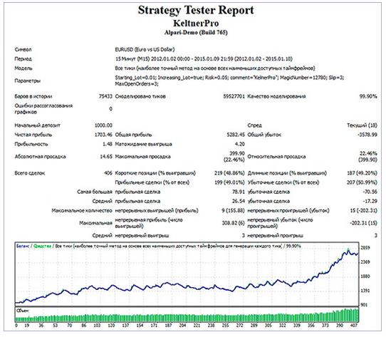 Стратегия и обобщенные результаты бэктеста советника за 2012-15 гг. Общие итоги за рассматриваемый период по валютным парам евродоллар.