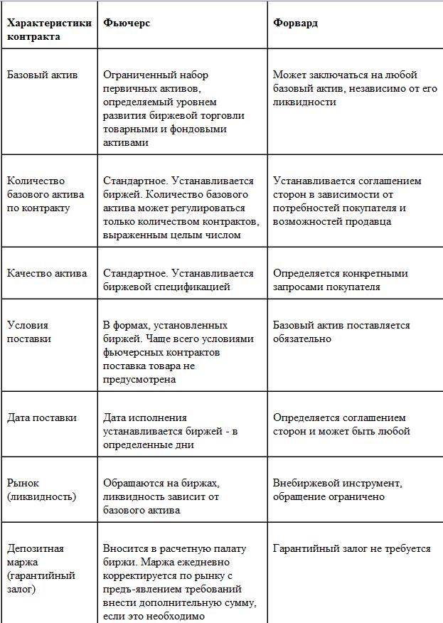 Форвардные и фьючерсные контракты
