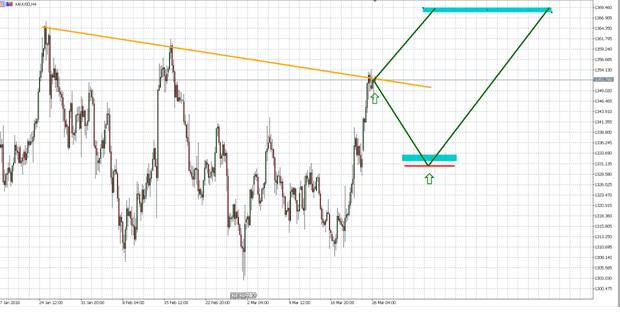 Приблизительная динамика XAU/USD