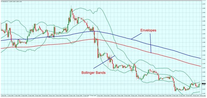 Свечной график для пары евро-доллар