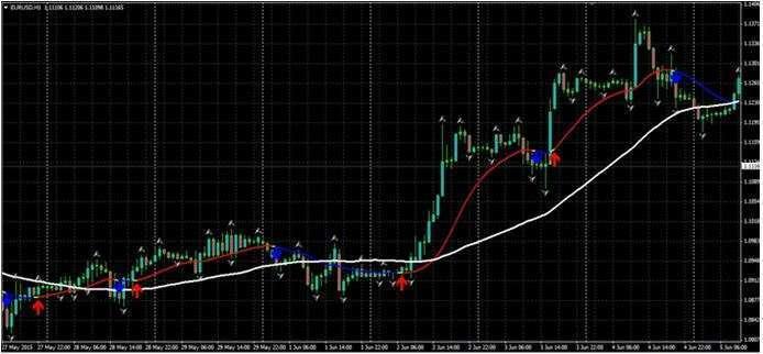 График, на котором используются все индикаторы, установленные в качестве базовых для торговой стратегии XPMA.