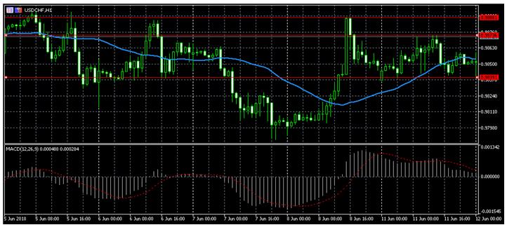 USD/CHF.