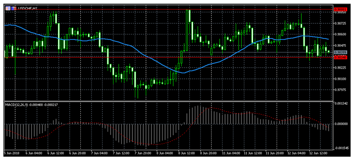 USD/CHF ждет решений ФРС и ЕЦБ