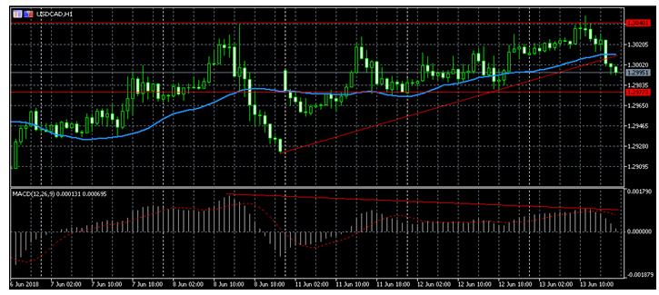 На графике USD/CAD