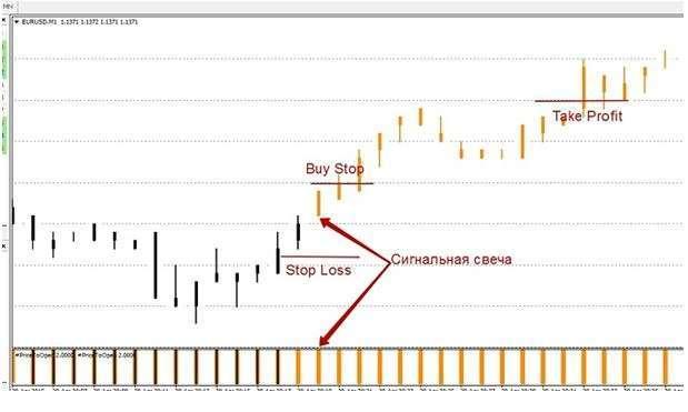 На данном графике показано, что возник сигнал для покупки валютной пары