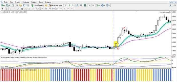 На данном графике приведен пример покупки по методу следования за трендом.