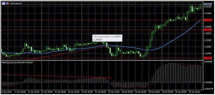 Прогноз по форекс котировке USD/CAD 18.06.2018, 18 июня, Понедельник