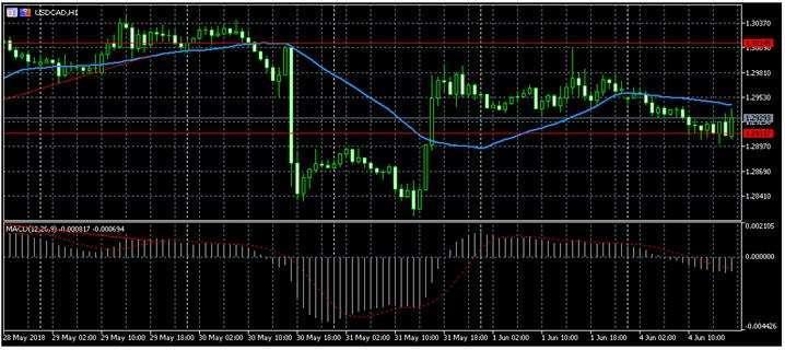 Прогноз по форекс котировке USD/CAD 5.06.2018, 5 июня, Вторник