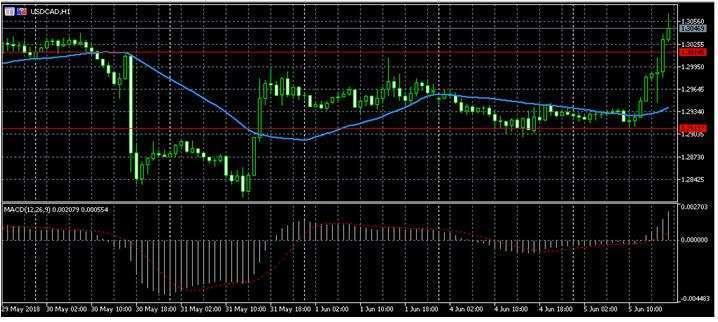 Прогноз по форекс котировке USD/CAD 6.06.2018, 6 июня, Среда