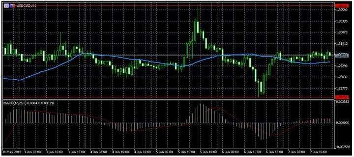 Прогноз по форекс котировке USD/CAD 8.06.2018, 8 июня, Пятница
