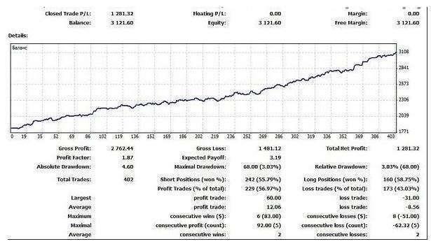 Результат реальной торговли за длительный период