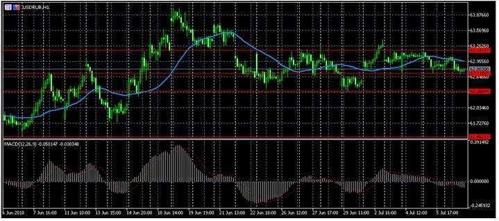 Прогноз по форекс котировке USD/RUB 09.07.2018, 9 июля, Понедельник