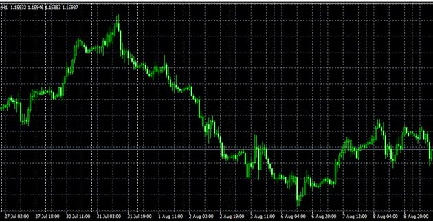 Хороший тренд является не таким уж редким явлением. Даже на такой высоколиквидной паре, как EURUSD, цена может двигаться в одном направлении несколько дней.
