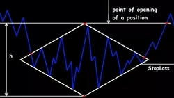 фигуры технического анализа Форекс