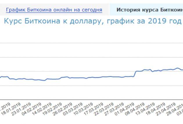 Биткоин-рост крипты