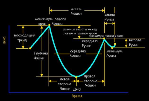 Фигура чашка технический анализ