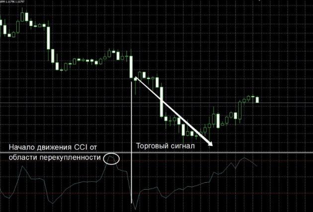 Торговая стратегия параллельные каналы
