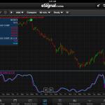 Обзор торговой платформы eSignal
