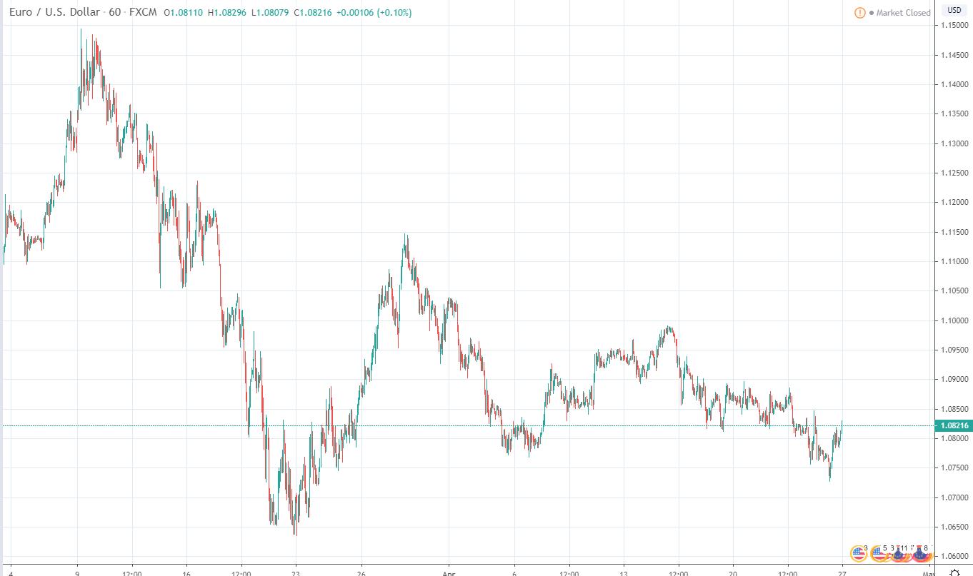 курс евро-доллар 1 марта-27 апреля  курс на рынке форекс в связи с коронавирусом