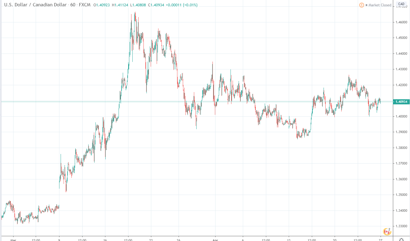 канадский доллар 1 марта-27 апреля: курс на рынке форекс в связи с коронавирусом