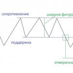 Вершины и основания: о двойных и тройных пиках в фигурах технического анализа