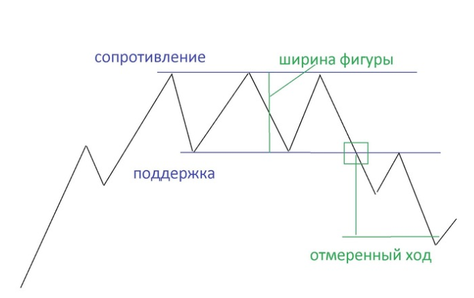 двойная вершина фигура технического анализа