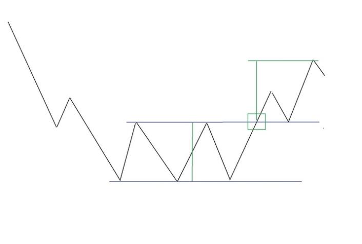 двойное дно фигура технического анализа