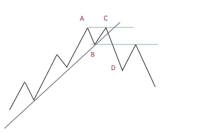 тройная вершина фигура технического анализа