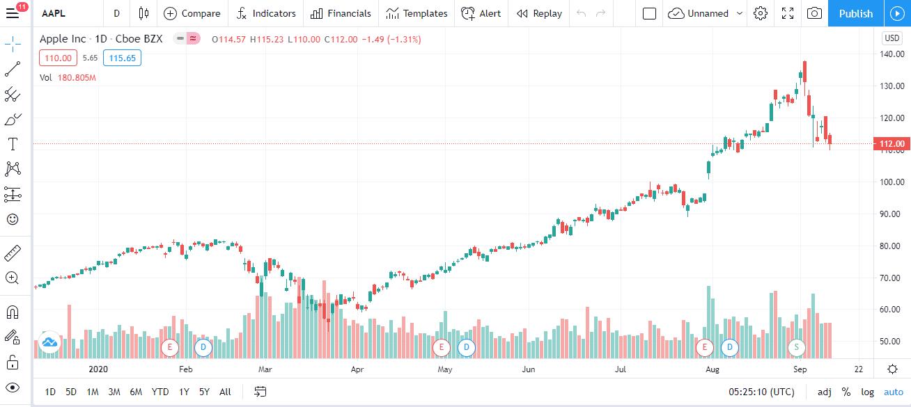 tradingview для анализа рынка
