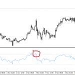 Индикатор Индекс относительной силы