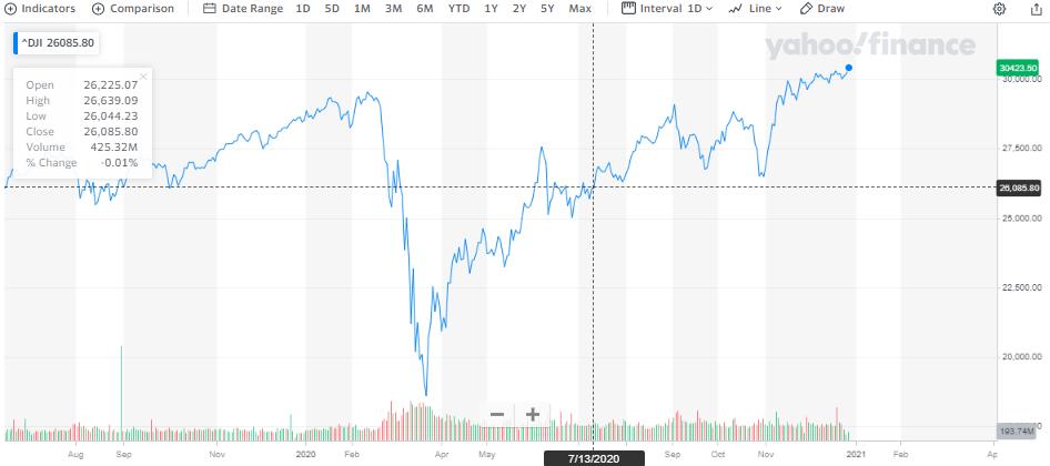 индекс Dow Jones Industrial Average - обвал фондовой биржи