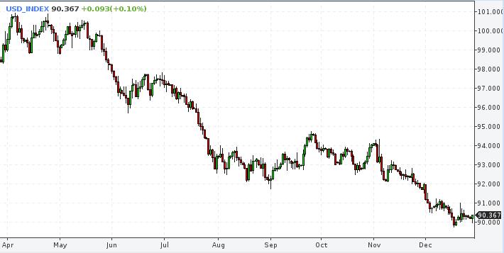 падение курса доллара сша в связи с выборами