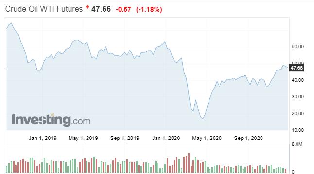 рынок нефти весной 2020 года