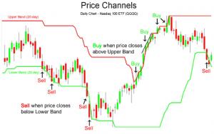 Индикатор ценового канала