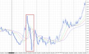 Резкий нырок валютной пара евро-доллар 10 марта